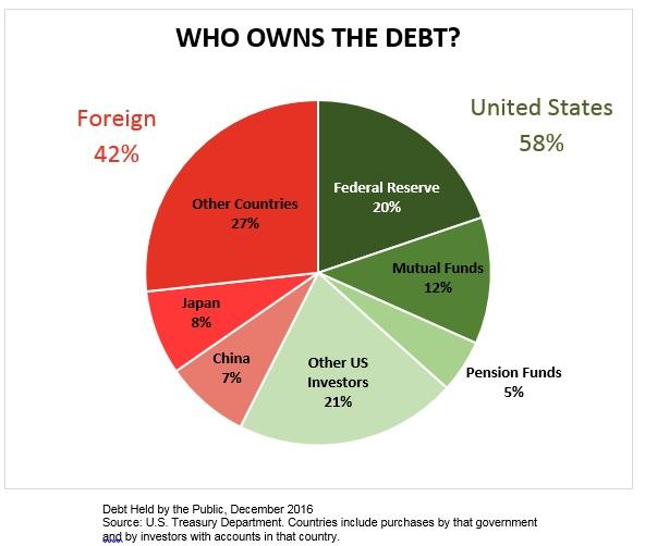 Who Owns US Debt.jpg